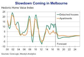 The Sydney Housing Market Correction Is Coming Business