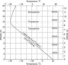 Temperature Vs Altitude Chart Adiabatic Lapse Rate An Overview Sciencedirect Topics