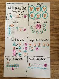 Grade 3 Module 1 Multiplication Anchor Chart Math Charts