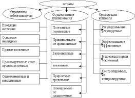 Реферат Классификация затрат в управленческом учете ru Классификация затрат в зависимости от поставленных целей