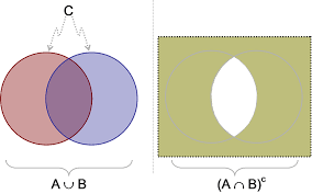 A Union B Complement Venn Diagram The Union Intersection And Complement Of Events Cross