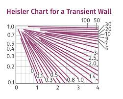 And Extrusion Chart Extrusion Cooling The Critical Function In Extrusion