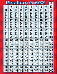 Prime Number Chart To 200 Teacher Created Resources Numbers 0 200 Chart 7562 Amazon