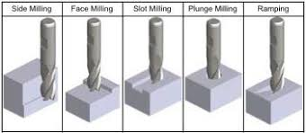 Ball End Mill Size Chart Cnc Milling Introduction To Cutting Tools Wikimal