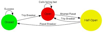 Circuit Breaker Pattern Best Circuit Breaker Akka Documentation