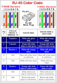 rj 45 wiring diagram system designing of 100 gbps ethernet straight through cable wiring