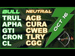 Marijuana Stocks Cgc Acb Cron Apha Curlf Tcnnf Cannabis Mj Chart Analysis For Today Oct 16 2019