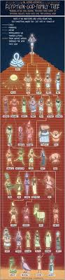 The Family Trees Of Egyptian Greek And Norse Gods