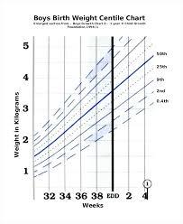 Baby Boy Weight Chart Calculator Baby Girl Growth Chart
