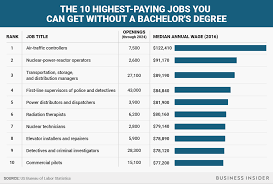 The Highest Paying Jobs That Don T Require A Bachelor S Degree