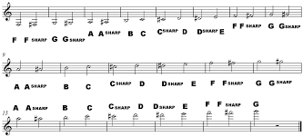 Names of Musical Notes in Treble Clef - How to Read Music