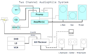 audio diagram audio auto wiring diagram ideas bose audio wiring diagram wirdig on audio diagram