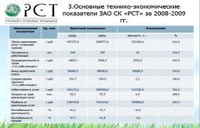 Реферат Основные технико экономические показатели деятельности  Приложение 1