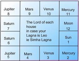 61 Abundant Astrology Rasi Chart