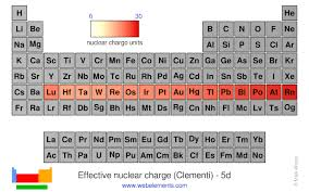 Periodic Table Charge Chart Webelements Periodic Table Periodicity Effective Nuclear