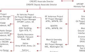 Navair Org Chart Create Program Organization Chart The Leadership Of Each