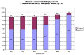61 Curious Permanent Disability Indemnity Chart