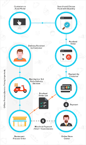Home Delivery Process Flow Chart Tips Features To Make Your Online Food Ordering And