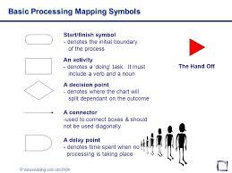 Valueadding Com Ltd 2004 Process Mapping Valueadding Com