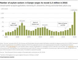 Record 1 3 Million Sought Asylum In Europe In 2015 Pew