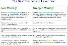discursive essays arranged marriages arranged marriage essays