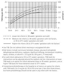 Transcutaneous Bilirubin Level Chart Evaluation And Treatment Of Neonatal Hyperbilirubinemia