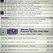 Dallas Moore Debut Top 40 On The Singles Chart Angela