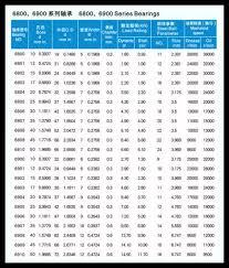 Bearing Chart Download Cheap Micro Deep Groove Ball Bearing 698 Zz Size Chart Buy Micro Deep Groove Ball Bearing Cheap Ball Bearing 698 Zz Product On Alibaba Com