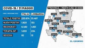 Bollettino Covid in Italia e Lombardia di oggi 31 maggio: 1820 nuovi casi e  82 morti - Cronaca