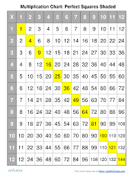 Multiplication 9 Chart Multiplication Chart Udl Strategies Goalbook Toolkit
