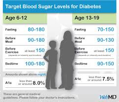 Diabetes Table Chart Normal Blood Sugar Levels Chart For Kids And Teens