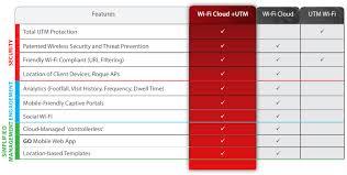 Watchguard Comparison Chart Watchguard Ap320 Indoor 3x3 Mimo Dual Radio Access Point