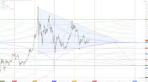 Price Chart Btc Bitcoin Price Outlook And Charts Btc Continues To Consolidate