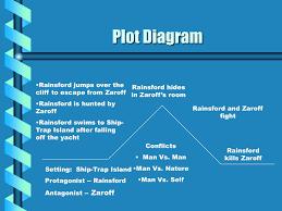 Rainsford Zaroff Venn Diagram 50 Inspirational Plot Diagram Of The Most Dangerous Game Abdpvtltd Com