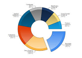 Silverlight Chart Control Example 3d Pie Chart With Shifted Slices In Ui For Silverlight Chart