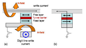 st mram gets practical ee times figure 1 cell diagrams of a toggle mram and b 1t 1mtj st mram under development toggle mram switches magnetic fields from current in nearby lines