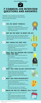 7 Most Frequent Job Interview Questions With Impressive Answers
