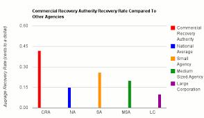 Mortgage Company Organizational Chart Samples