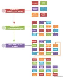 Construction Job Titles And Descriptions Hierarchy Chart