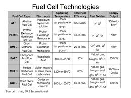 Energy Transformation Chart Hydrogen Fuel Cells Energy Conversion And Storage