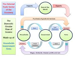Flow Chart Of Levels Of Government Understanding The Circular Flow Of Income And Economics