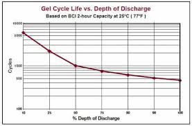 Battery Cranking Amps Chart Deep Cycle Battery Faq