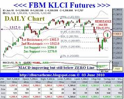 Fkli Chart Short Klci Futures Chart Floodorrojac Ml