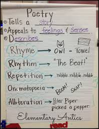 Poetry Anchor Chart Poetry Anchor Chart Teaching Poetry