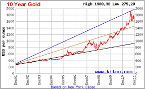 10 Year Silver Chart The Next 2 Months For Gold And Silver Prices The Gold And