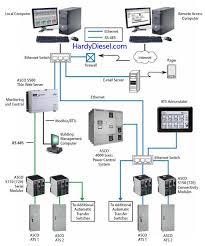 asco 300 series transfer switches asco 300 series transfer s c monitoring