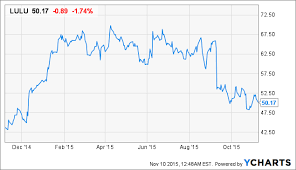 Lululemon Stock Chart Lululemon Is A Solid Best Of Breed Apparel Industry Pick