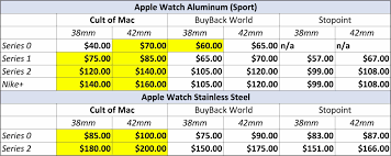 Apple Watch Pricing Chart Trade In Your Old Apple Watch We Pay The Highest Prices