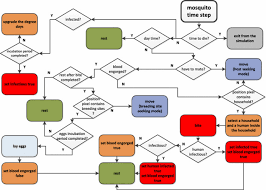 Mosquito Chart Flow Chart Of The Mosquito Agent Time Step Download