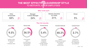 Motivate Leadership July Question Of The Month What Is The Most Effective Leadership